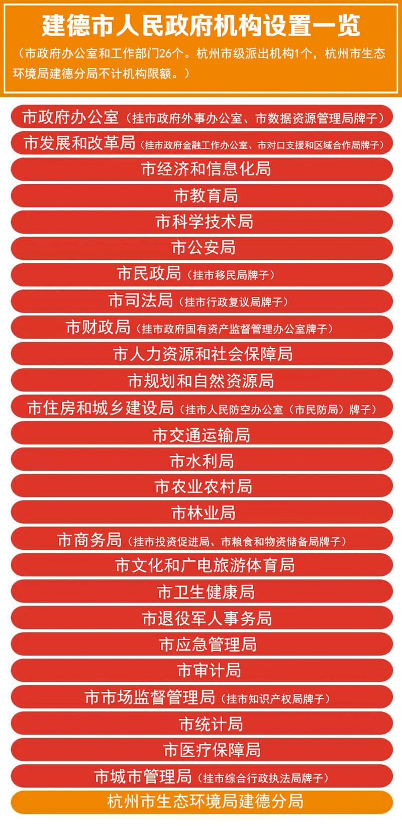 4政府机构设置一览副本.jpg