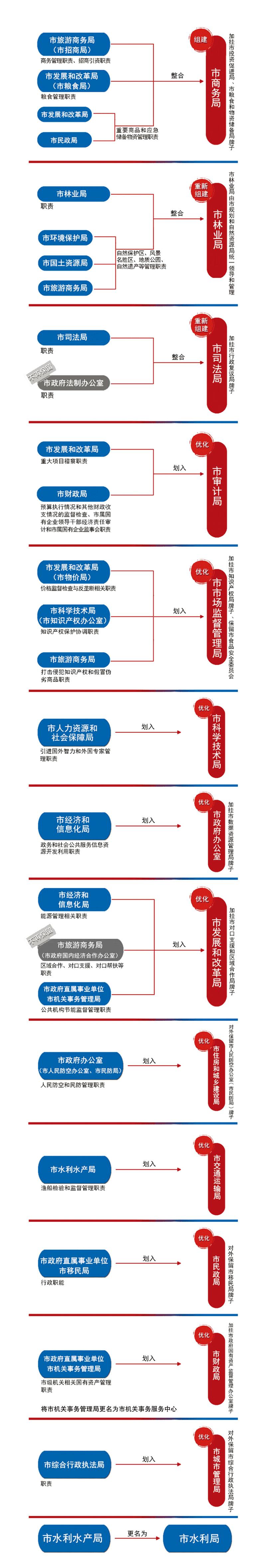 2政府机构改革发布gif副本2.jpg